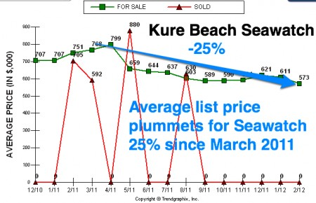 Kure beach seawatch list price 2011