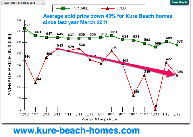 kure beach sold homes market data march 2012