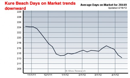 kure beach days on market trend down 2012