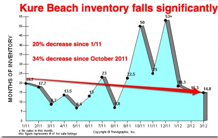 kure beach inventory drops sharply 2012