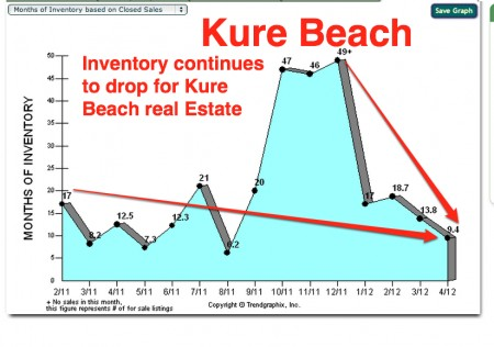Kure beach real estate inventory drops to 9 months 04:17:2012