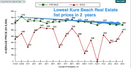 Lowest Kure beach real estate prices in 2 years 04:17:2012