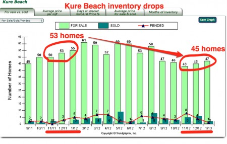 Kure beach inventory drops market report 01:13