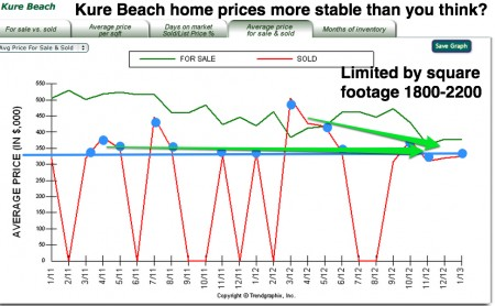 Kure beach prices by square feet houses