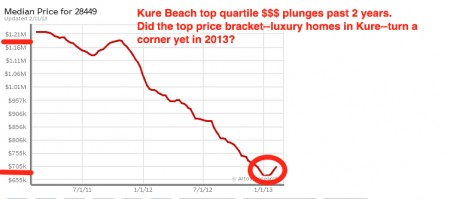 Kure beach real estate prices luxury homes
