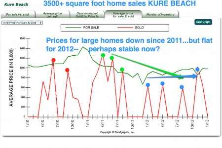Luxury homes prices stabilize Kure beach