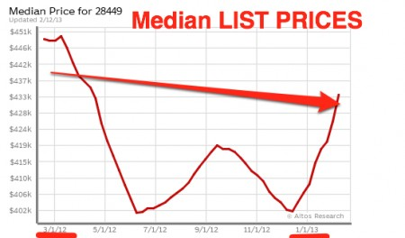 list price Kure Beach homes 2012-2013